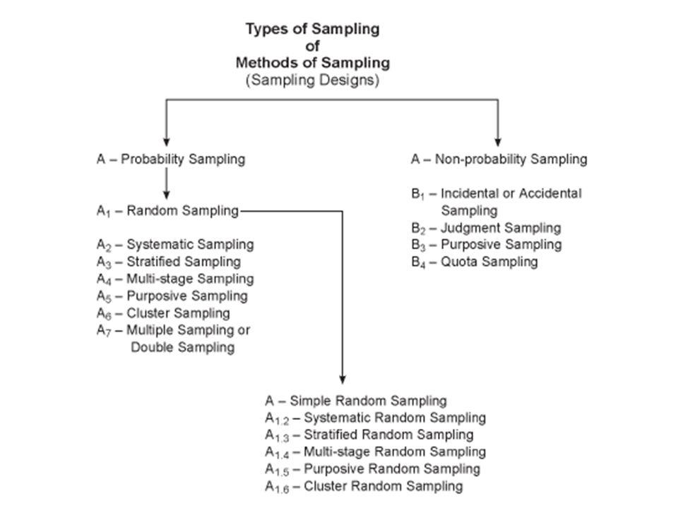 Jenis-jenis Desain Pengambilan Sampel 1.Pengambilan sampel berpeluang (Probability sampling): sampel yg diambil mrp representasi dr populasi.
