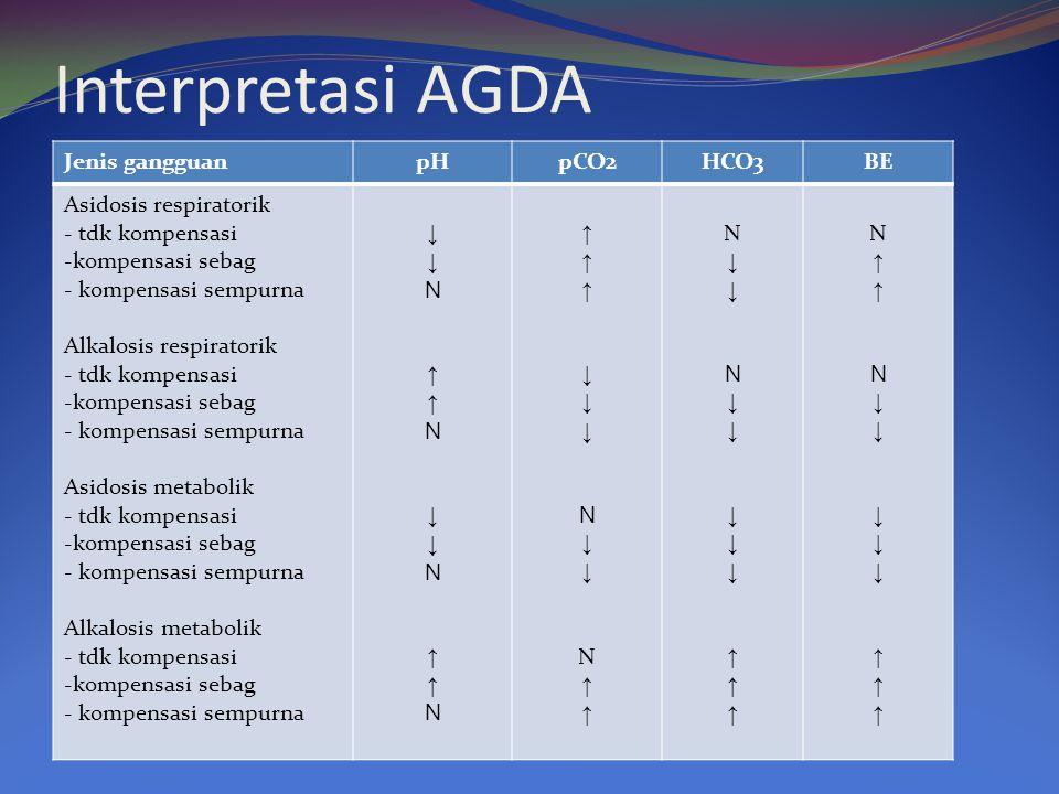 Interpretasi AGDA Jenis gangguanpHpCO2HCO3BE Asidosis respiratorik - tdk kompensasi -kompensasi sebag - kompensasi sempurna Alkalosis respiratorik - t