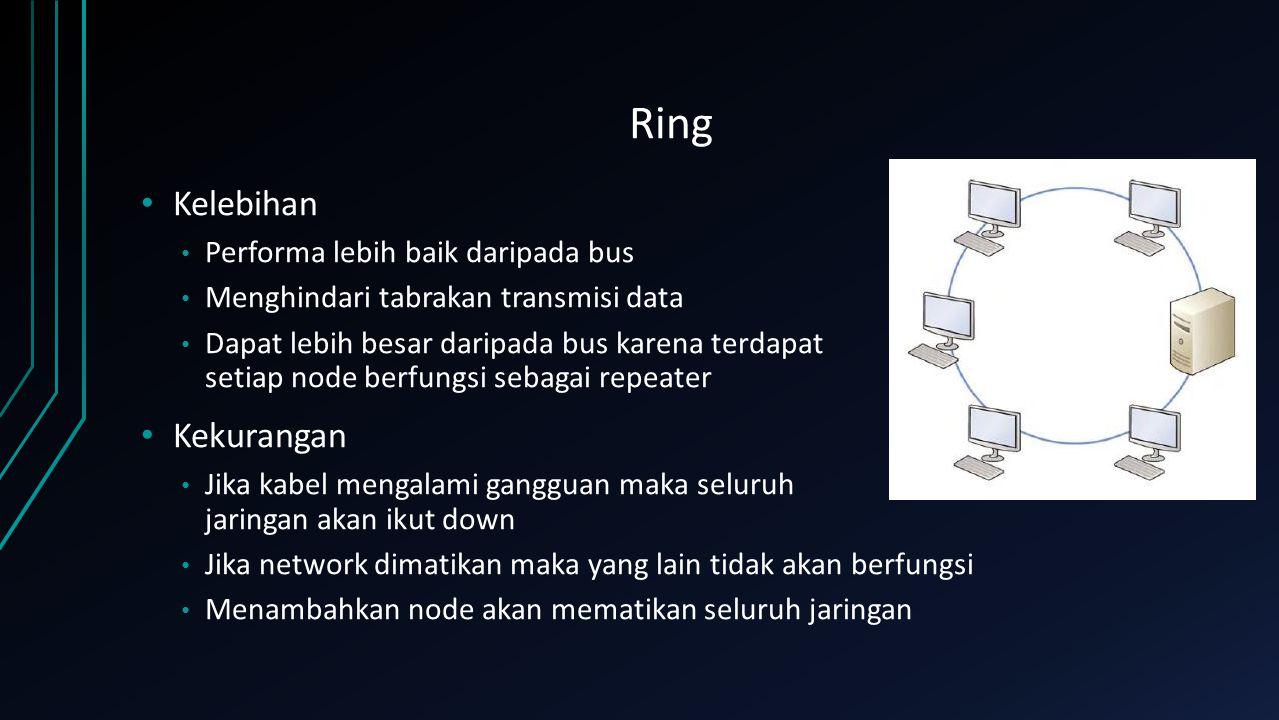 Star Kelebihan Performa lebih bagus daripada bus dan ring Jika kabel rusak hanya pada node satu saja yang lainnya tidak akan terpengaruh oleh node tersebut.