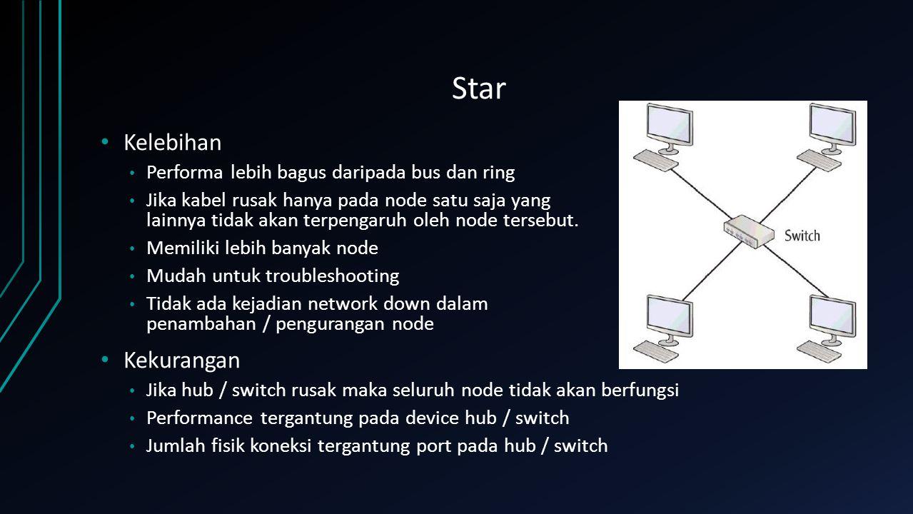 Star Kelebihan Performa lebih bagus daripada bus dan ring Jika kabel rusak hanya pada node satu saja yang lainnya tidak akan terpengaruh oleh node ter