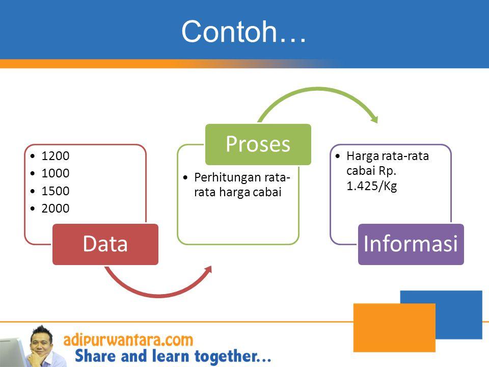 Contoh… 1200 1000 1500 2000 Data Perhitungan rata- rata harga cabai Proses Harga rata-rata cabai Rp. 1.425/Kg Informasi