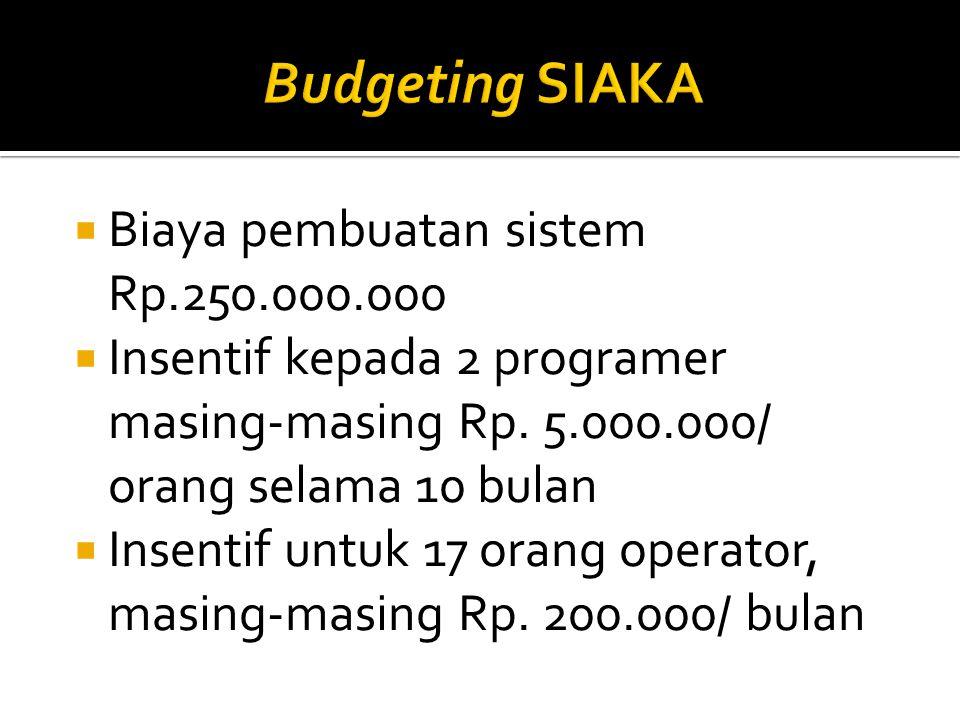  Biaya pembuatan sistem Rp.250.000.000  Insentif kepada 2 programer masing-masing Rp. 5.000.000/ orang selama 10 bulan  Insentif untuk 17 orang ope