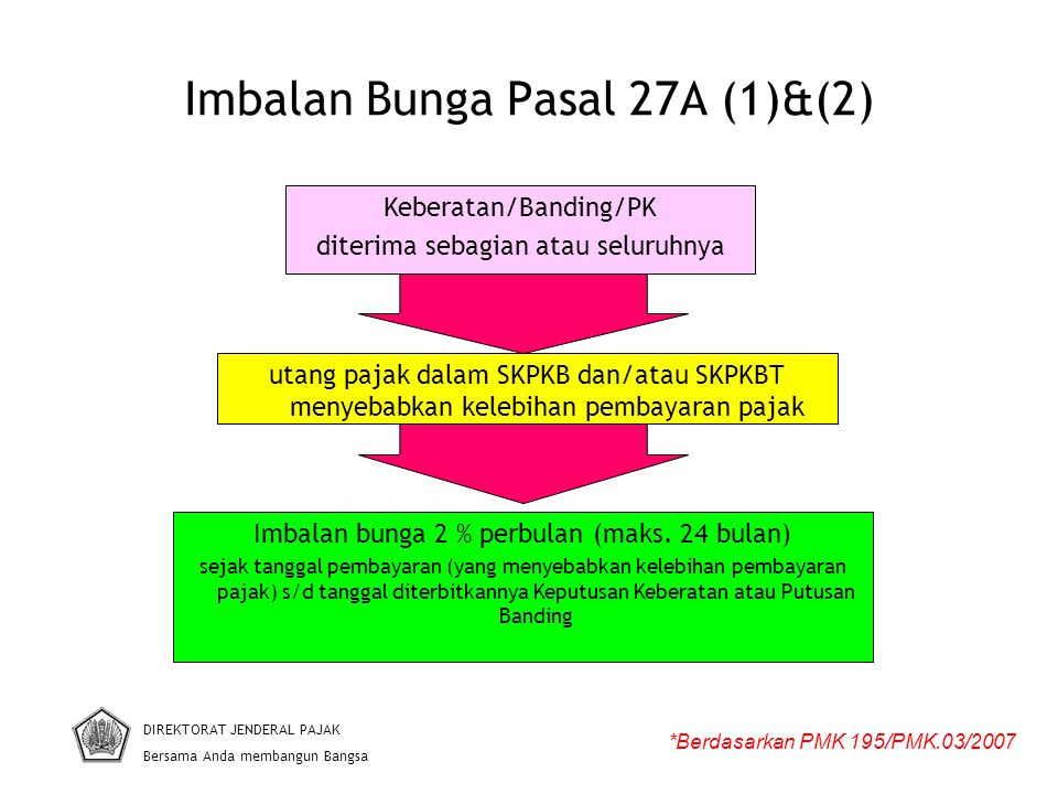 Imbalan Bunga Pasal 27A (1)&(2) DIREKTORAT JENDERAL PAJAK Bersama Anda membangun Bangsa *Berdasarkan PMK 195/PMK.03/2007 Imbalan bunga 2 % perbulan (maks.