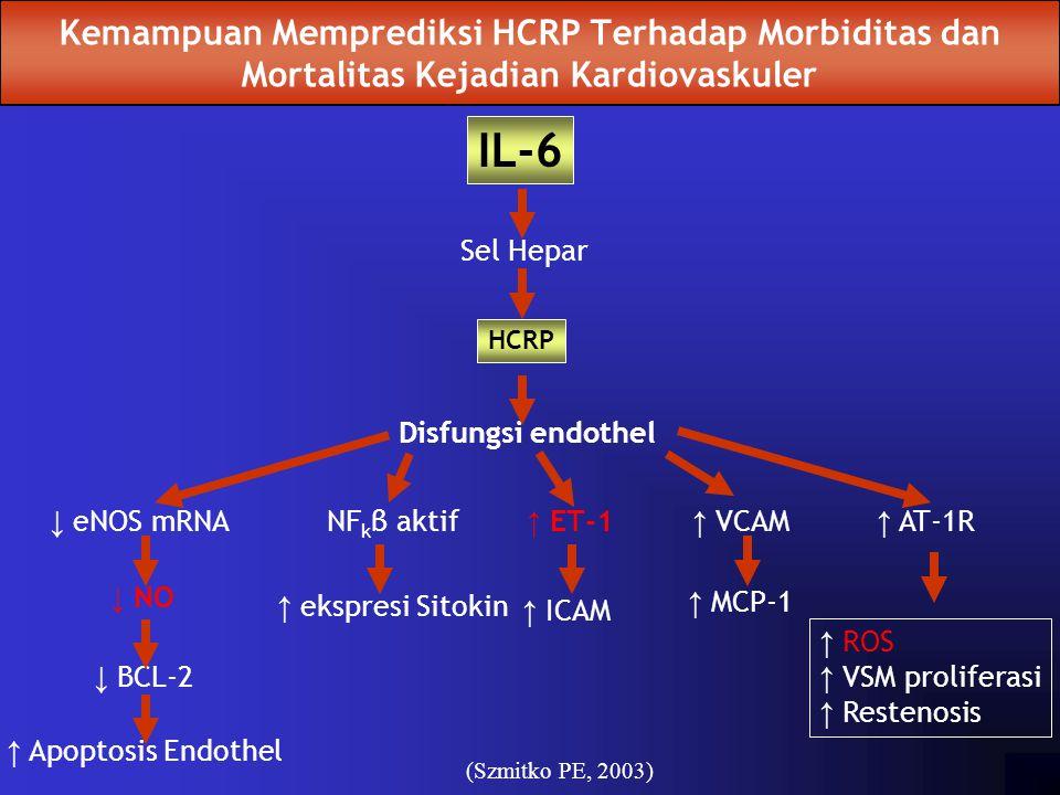 Kemampuan Memprediksi HCRP Terhadap Morbiditas dan Mortalitas Kejadian Kardiovaskuler ↓ eNOS mRNA HCRP IL-6 ↓ NO ↓ BCL-2 ↑ Apoptosis Endothel NF k β a