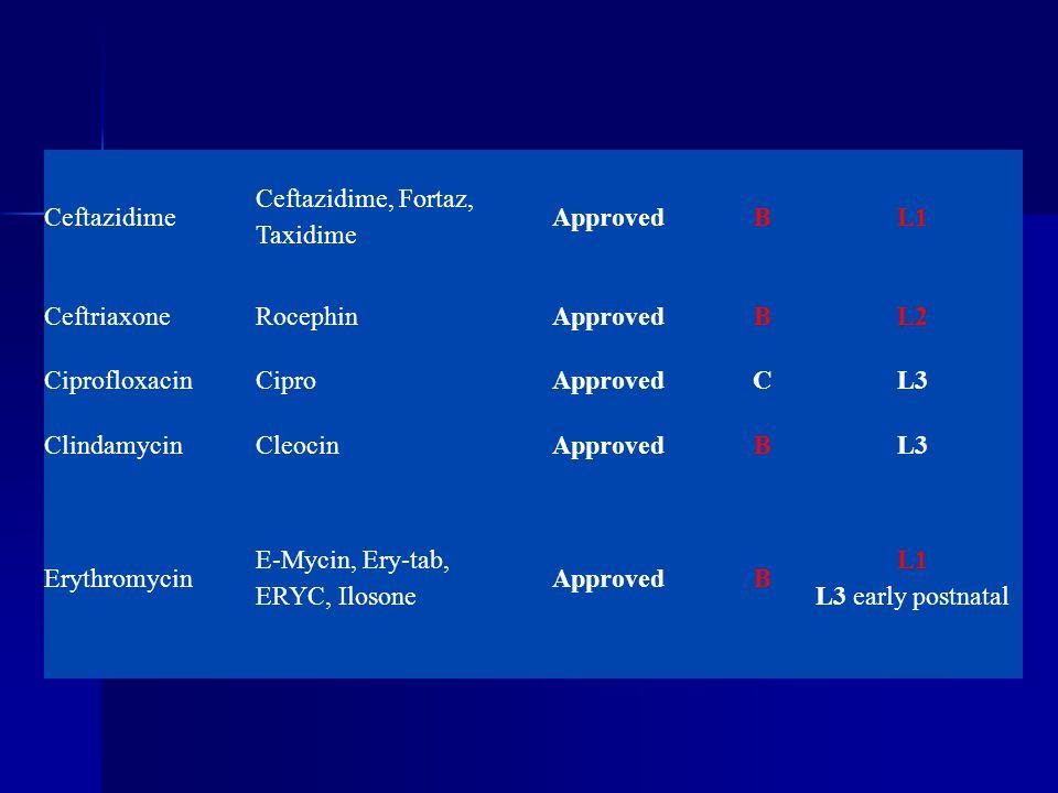 Ceftazidime Ceftazidime, Fortaz, Taxidime ApprovedBL1 CeftriaxoneRocephinApprovedBL2 CiprofloxacinCiproApprovedCL3 ClindamycinCleocinApprovedBL3 Eryth