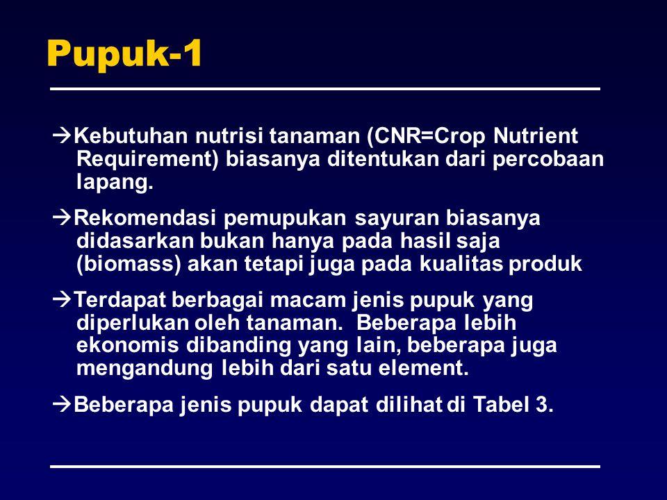 Pupuk-1  Kebutuhan nutrisi tanaman (CNR=Crop Nutrient Requirement) biasanya ditentukan dari percobaan lapang.  Rekomendasi pemupukan sayuran biasany