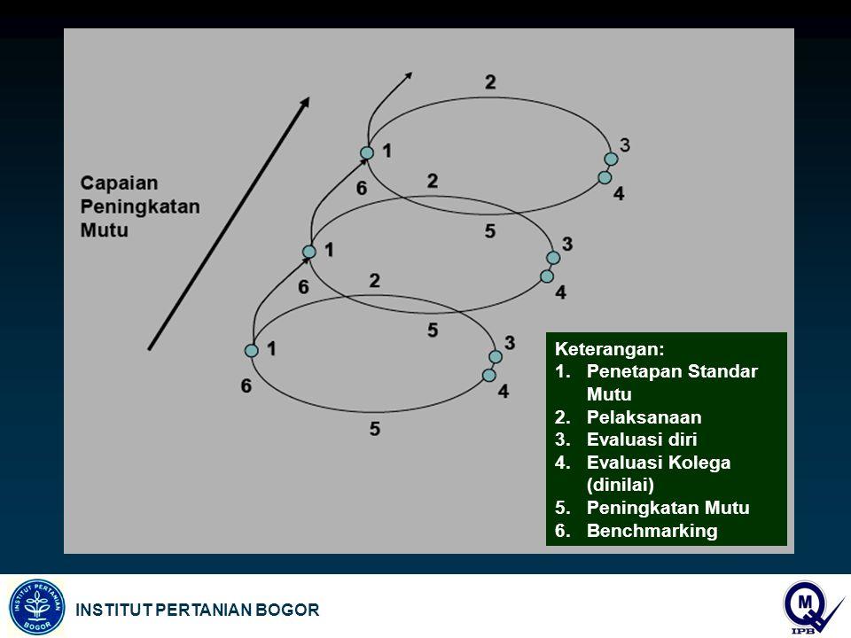 INSTITUT PERTANIAN BOGOR Keterangan: 1.Penetapan Standar Mutu 2.Pelaksanaan 3.Evaluasi diri 4.Evaluasi Kolega (dinilai) 5.Peningkatan Mutu 6.Benchmarking