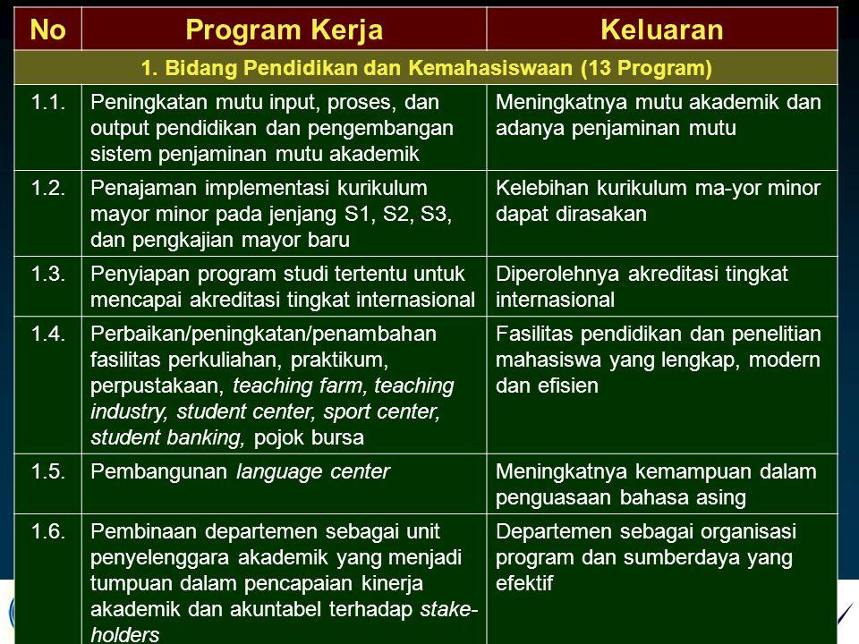 INSTITUT PERTANIAN BOGOR NoProgram KerjaKeluaran 1. Bidang Pendidikan dan Kemahasiswaan (13 Program) 1.1.Peningkatan mutu input, proses, dan output pe