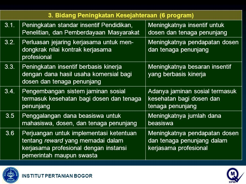 INSTITUT PERTANIAN BOGOR 3. Bidang Peningkatan Kesejahteraan (6 program) 3.1.Peningkatan standar insentif Pendidikan, Penelitian, dan Pemberdayaan Mas