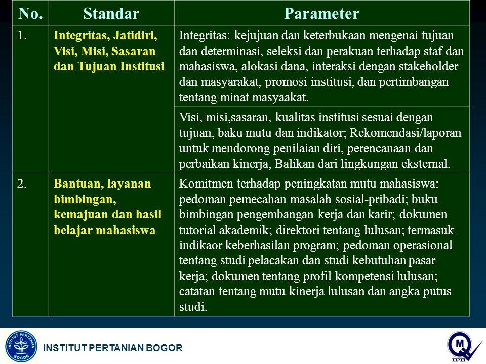 No.StandarParameter 1.Integritas, Jatidiri, Visi, Misi, Sasaran dan Tujuan Institusi Integritas: kejujuan dan keterbukaan mengenai tujuan dan determin