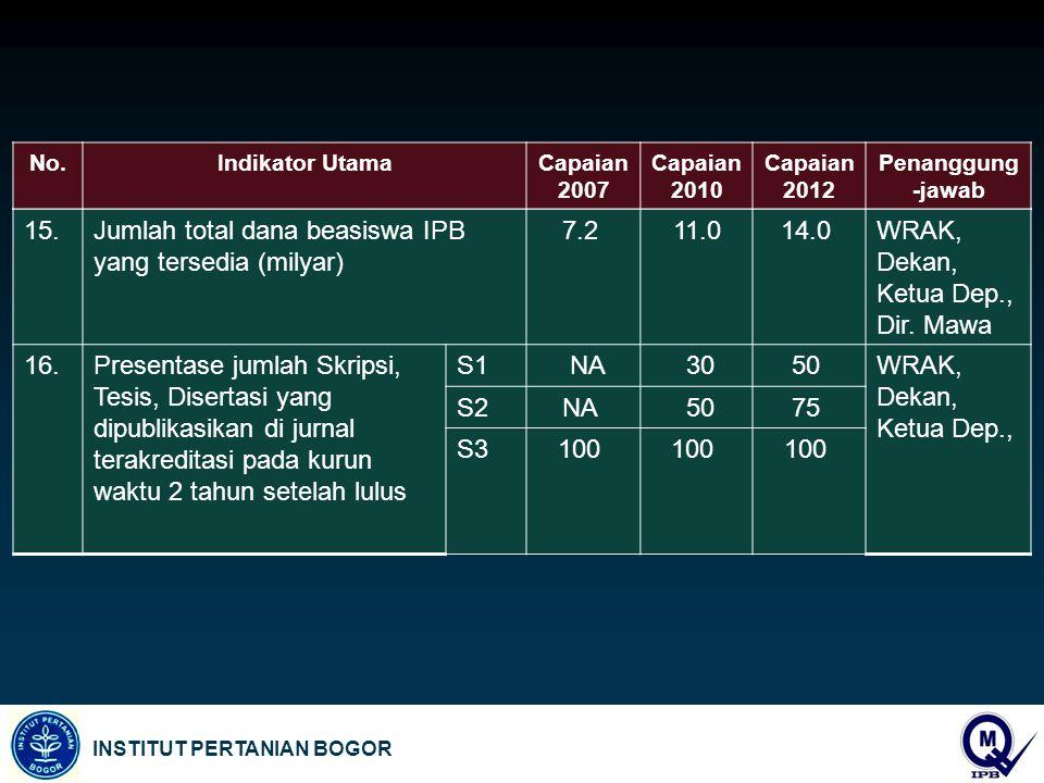 INSTITUT PERTANIAN BOGOR 15.Jumlah total dana beasiswa IPB yang tersedia (milyar) 7.2 11.014.0 WRAK, Dekan, Ketua Dep., Dir. Mawa 16.Presentase jumlah