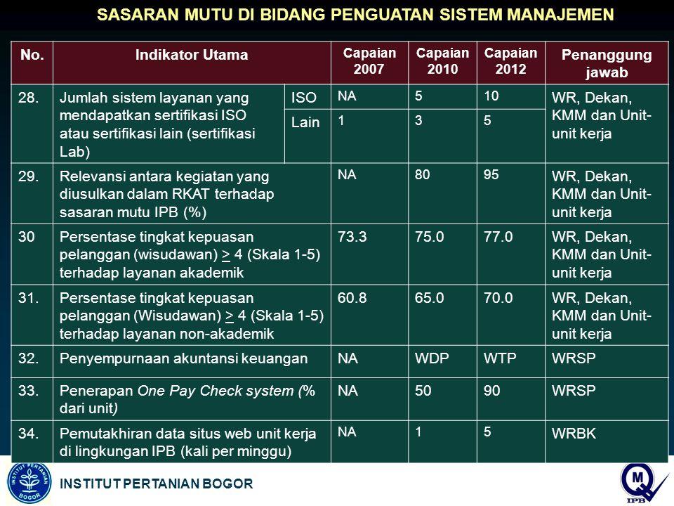 INSTITUT PERTANIAN BOGOR No.Indikator Utama Capaian 2007 Capaian 2010 Capaian 2012 Penanggung jawab 28.Jumlah sistem layanan yang mendapatkan sertifikasi ISO atau sertifikasi lain (sertifikasi Lab) ISO NA510 WR, Dekan, KMM dan Unit- unit kerja Lain 135 29.Relevansi antara kegiatan yang diusulkan dalam RKAT terhadap sasaran mutu IPB (%) NA8095 WR, Dekan, KMM dan Unit- unit kerja 30Persentase tingkat kepuasan pelanggan (wisudawan) > 4 (Skala 1-5) terhadap layanan akademik 73.375.077.0WR, Dekan, KMM dan Unit- unit kerja 31.Persentase tingkat kepuasan pelanggan (Wisudawan) > 4 (Skala 1-5) terhadap layanan non-akademik 60.865.070.0WR, Dekan, KMM dan Unit- unit kerja 32.Penyempurnaan akuntansi keuanganNAWDPWTPWRSP 33.Penerapan One Pay Check system (% dari unit) NA5090WRSP 34.Pemutakhiran data situs web unit kerja di lingkungan IPB (kali per minggu) NA15 WRBK SASARAN MUTU DI BIDANG PENGUATAN SISTEM MANAJEMEN