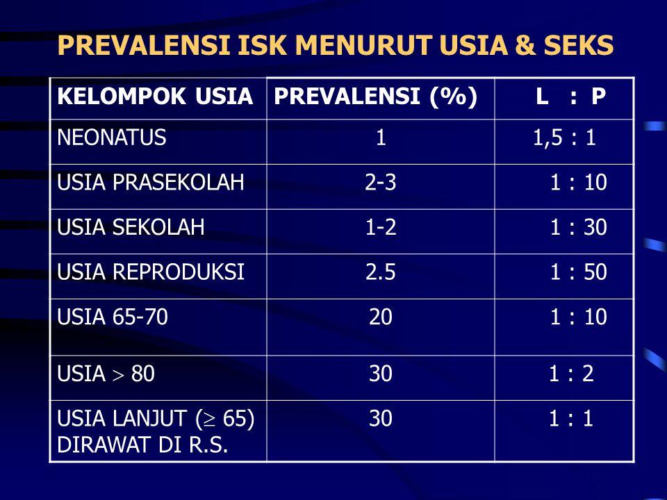 PREVALENSI ISK MENURUT USIA & SEKS KELOMPOK USIAPREVALENSI (%) L : P NEONATUS11,5 : 1 USIA PRASEKOLAH2-3 1 : 10 USIA SEKOLAH1-2 1 : 30 USIA REPRODUKSI