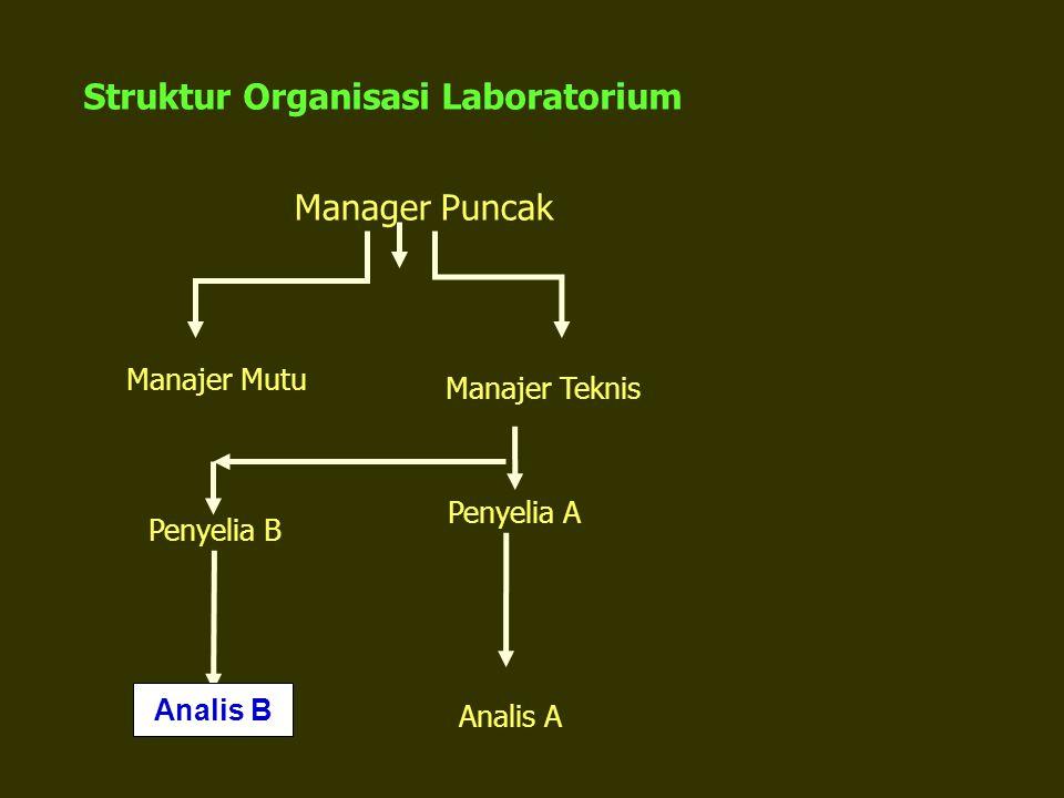 Struktur Organisasi Laboratorium Manajer Mutu Manager Puncak Manajer Teknis Penyelia A Analis A Penyelia B Analis B