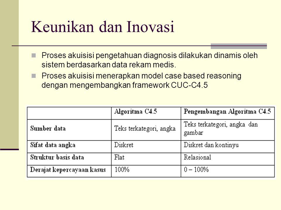Keunikan dan Inovasi Proses akuisisi pengetahuan diagnosis dilakukan dinamis oleh sistem berdasarkan data rekam medis. Proses akuisisi menerapkan mode