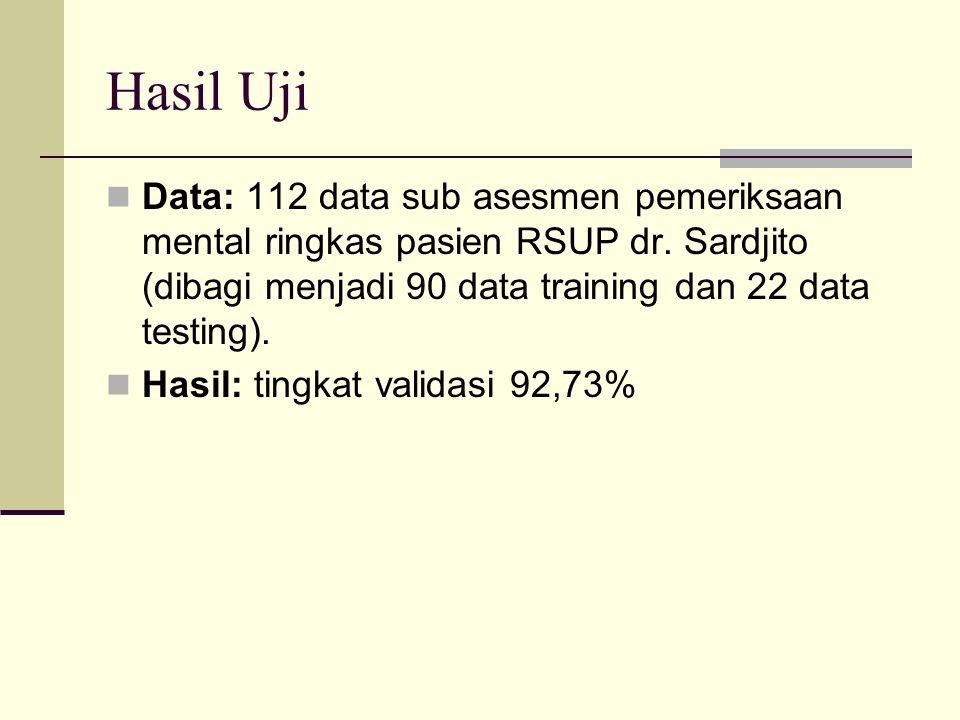 Hasil Uji Data: 112 data sub asesmen pemeriksaan mental ringkas pasien RSUP dr. Sardjito (dibagi menjadi 90 data training dan 22 data testing). Hasil: