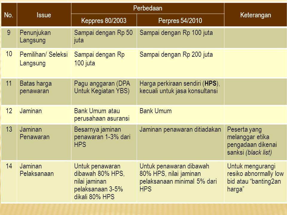 No.Issue Perbedaan Keterangan Keppres 80/2003Perpres 54/2010 9Penunjukan Langsung Sampai dengan Rp 50 juta Sampai dengan Rp 100 juta 10 Pemilihan/ Sel