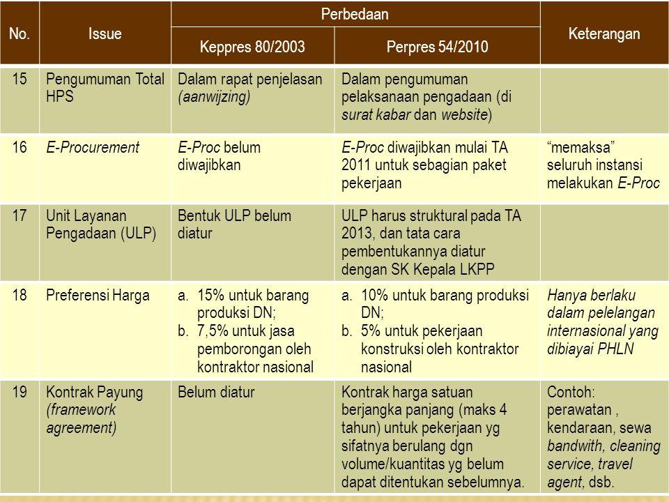 No.Issue Perbedaan Keterangan Keppres 80/2003Perpres 54/2010 15Pengumuman Total HPS Dalam rapat penjelasan (aanwijzing) Dalam pengumuman pelaksanaan p