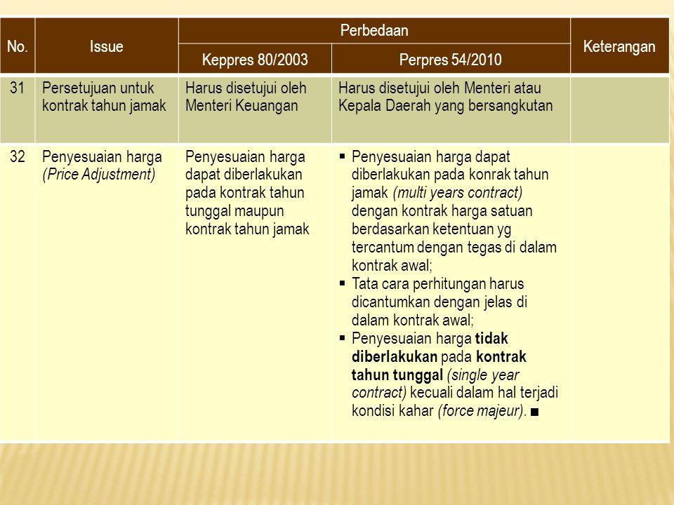 No.Issue Perbedaan Keterangan Keppres 80/2003Perpres 54/2010 31Persetujuan untuk kontrak tahun jamak Harus disetujui oleh Menteri Keuangan Harus diset