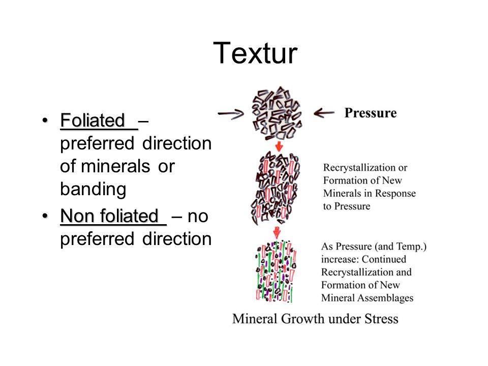 Textur FoliatedFoliated – preferred direction of minerals or banding Non foliatedNon foliated – no preferred direction