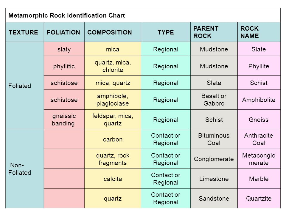 Metamorphic Rock Identification Chart TEXTUREFOLIATIONCOMPOSITIONTYPE PARENT ROCK ROCK NAME Foliated slatymicaRegionalMudstoneSlate phyllitic quartz,