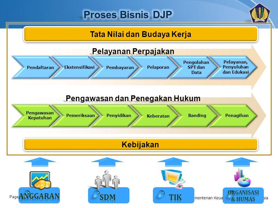 Page  6 Kementerian Keuangan Republik Indonesia Kebijakan Pembayaran Pengawasan dan Penegakan Hukum Pendaftaran EkstensifikasiPelaporan Pengolahan SP