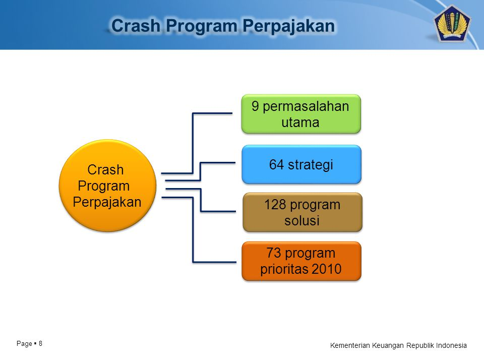 Page  8 Kementerian Keuangan Republik Indonesia Crash Program Perpajakan Crash Program Perpajakan 9 permasalahan utama 9 permasalahan utama 64 strategi 128 program solusi 128 program solusi 73 program prioritas 2010 73 program prioritas 2010