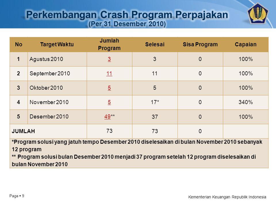 Page  9 Kementerian Keuangan Republik Indonesia NoTarget Waktu Jumlah Program SelesaiSisa ProgramCapaian 1 Agustus 2010 3 30100% 2 September 2010 11