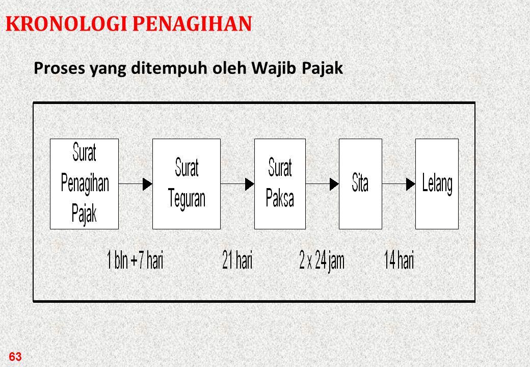 Proses penagihan pajak oleh kantor pajak KRONOLOGI PENAGIHAN 62