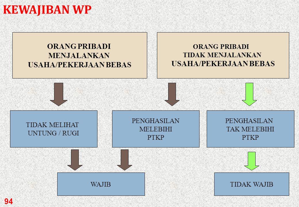 WP OPBADAN Melakukan penyerahan BARANG / JASA KENA PAJAK melebihi Rp 600 juta dalam satu tahun buku Pengusaha Kena Pajak KEWAJIBAN WP 93