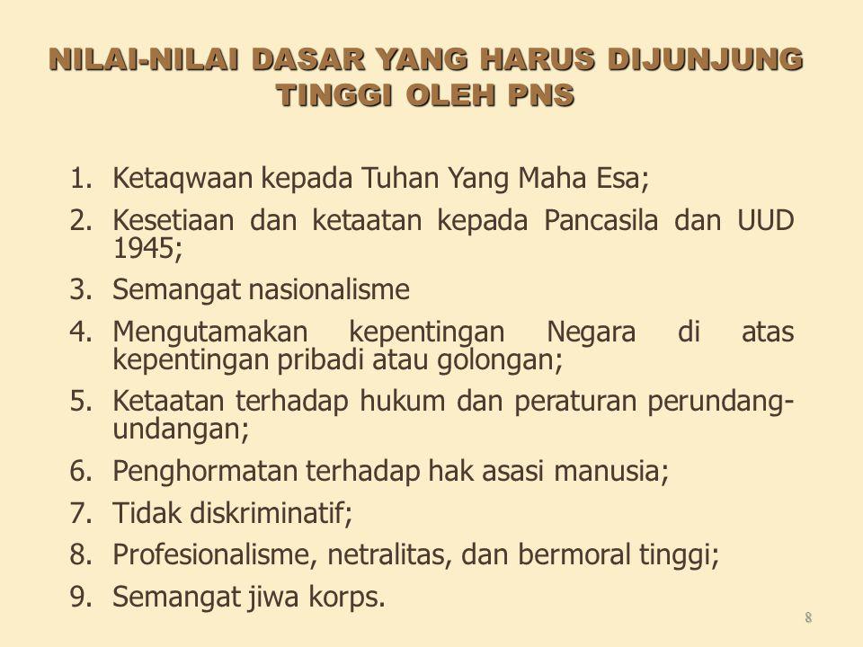 NILAI-NILAI DASAR YANG HARUS DIJUNJUNG TINGGI OLEH PNS 1.Ketaqwaan kepada Tuhan Yang Maha Esa; 2.Kesetiaan dan ketaatan kepada Pancasila dan UUD 1945; 3.Semangat nasionalisme 4.Mengutamakan kepentingan Negara di atas kepentingan pribadi atau golongan; 5.Ketaatan terhadap hukum dan peraturan perundang- undangan; 6.Penghormatan terhadap hak asasi manusia; 7.Tidak diskriminatif; 8.Profesionalisme, netralitas, dan bermoral tinggi; 9.Semangat jiwa korps.