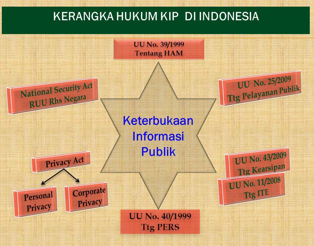 KERANGKA HUKUM KIP DI INDONESIA UU No. 39/1999 Tentang HAM UU No. 39/1999 Tentang HAM UU No. 40/1999 Ttg PERS UU No. 40/1999 Ttg PERS Keterbukaan Info