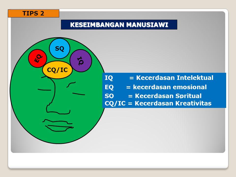 TIPS 2 KESEIMBANGAN MANUSIAWI IQ EQ SQ CQ/IC IQ = Kecerdasan Intelektual EQ = kecerdasan emosional SQ = Kecerdasan Spritual CQ/IC = Kecerdasan Kreativ