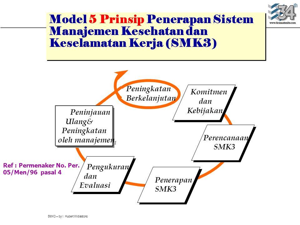 SMK3 – by I. Hubert Widiastono Model 5 Prinsip Penerapan Sistem Manajemen Kesehatan dan Keselamatan Kerja (SMK3) Komitmen dan Kebijakan Perencanaan SM