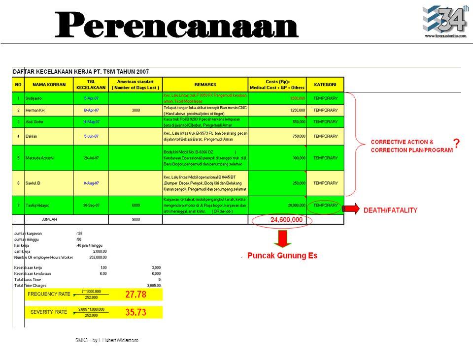 SMK3 – by I. Hubert Widiastono KPI Safety Management (FR & SR)