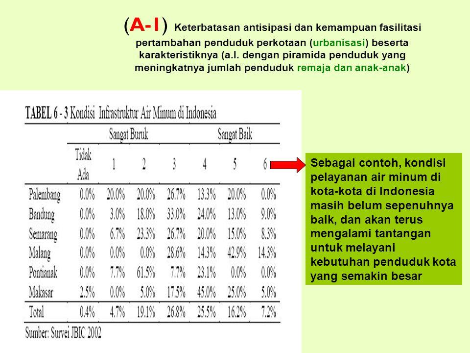 (A-1) Keterbatasan antisipasi dan kemampuan fasilitasi pertambahan penduduk perkotaan (urbanisasi) beserta karakteristiknya (a.l.