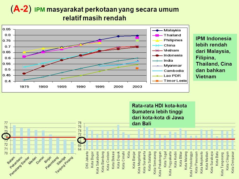 (A-2) IPM masyarakat perkotaan yang secara umum relatif masih rendah IPM Indonesia lebih rendah dari Malaysia, Filipina, Thailand, Cina dan bahkan Vietnam Rata-rata HDI kota-kota Sumatera lebih tinggi dari kota-kota di Jawa dan Bali