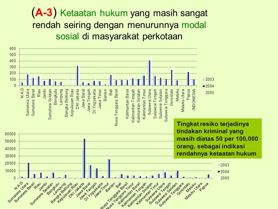 ( A-3 ) Ketaatan hukum yang masih sangat rendah seiring dengan menurunnya modal sosial di masyarakat perkotaan Tingkat resiko terjadinya tindakan kriminal yang masih diatas 50 per 100.000 orang, sebagai indikasi rendahnya ketaatan hukum