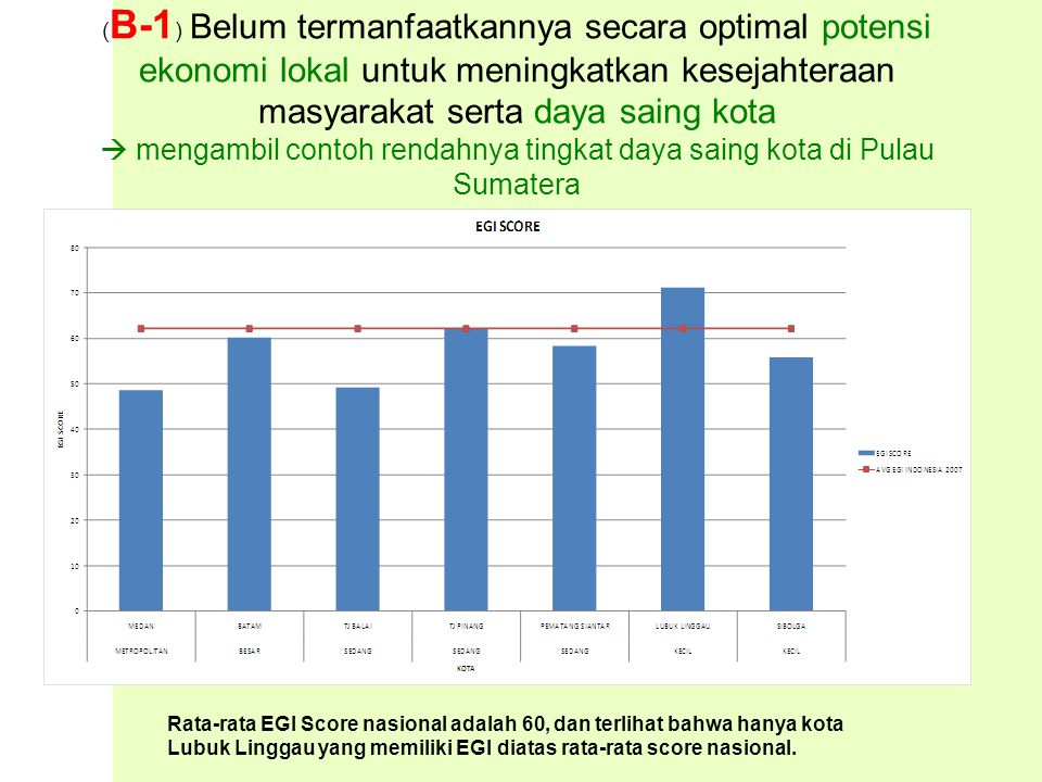 ( B-1 ) Belum termanfaatkannya secara optimal potensi ekonomi lokal untuk meningkatkan kesejahteraan masyarakat serta daya saing kota  mengambil contoh rendahnya tingkat daya saing kota di Pulau Sumatera Rata-rata EGI Score nasional adalah 60, dan terlihat bahwa hanya kota Lubuk Linggau yang memiliki EGI diatas rata-rata score nasional.
