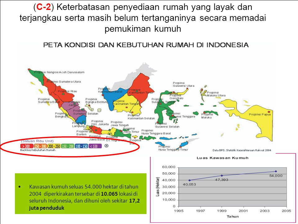 (C-2) Keterbatasan penyediaan rumah yang layak dan terjangkau serta masih belum tertanganinya secara memadai pemukiman kumuh Kawasan kumuh seluas 54.000 hektar di tahun 2004 diperkirakan tersebar di 10.065 lokasi di seluruh Indonesia, dan dihuni oleh sekitar 17,2 juta penduduk