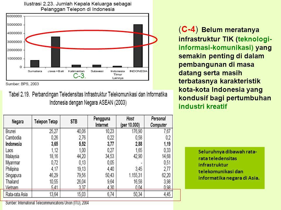 (C-4) Belum meratanya infrastruktur TIK (teknologi- informasi-komunikasi) yang semakin penting di dalam pembangunan di masa datang serta masih terbatasnya karakteristik kota-kota Indonesia yang kondusif bagi pertumbuhan industri kreatif C-3.