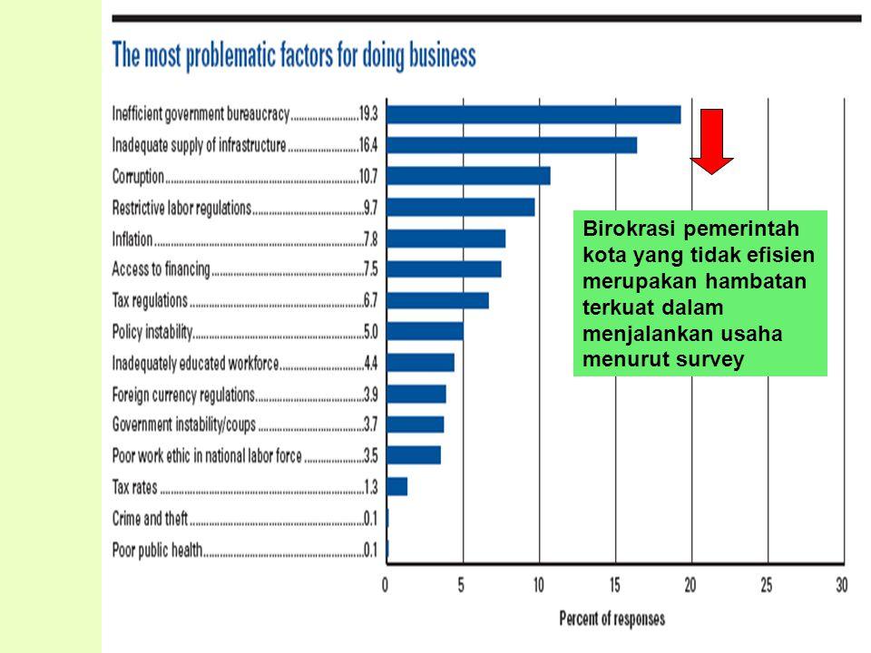 Birokrasi pemerintah kota yang tidak efisien merupakan hambatan terkuat dalam menjalankan usaha menurut survey