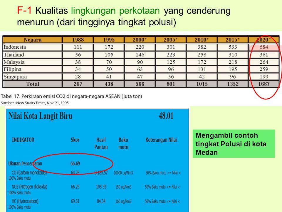 F-1 Kualitas lingkungan perkotaan yang cenderung menurun (dari tingginya tingkat polusi) Mengambil contoh tingkat Polusi di kota Medan