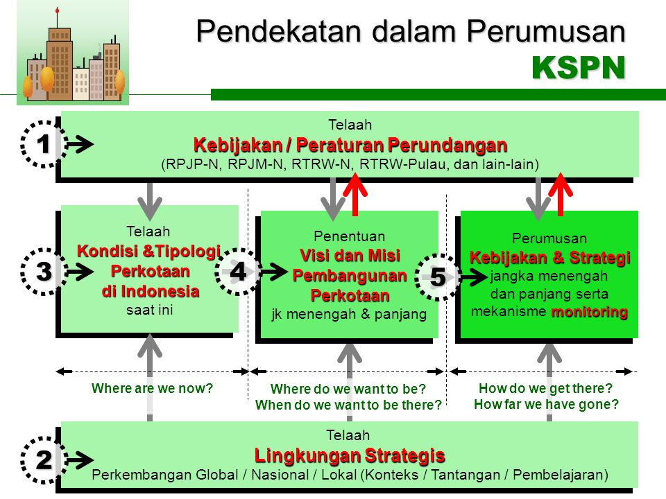Pendekatan dalam Perumusan KSPN Telaah Lingkungan Strategis Perkembangan Global / Nasional / Lokal (Konteks / Tantangan / Pembelajaran) Telaah Lingkungan Strategis Perkembangan Global / Nasional / Lokal (Konteks / Tantangan / Pembelajaran) Telaah Kondisi &Tipologi Perkotaan di Indonesia saat ini Telaah Kondisi &Tipologi Perkotaan di Indonesia saat ini Telaah Kebijakan / Peraturan Perundangan (RPJP-N, RPJM-N, RTRW-N, RTRW-Pulau, dan lain-lain) Telaah Kebijakan / Peraturan Perundangan (RPJP-N, RPJM-N, RTRW-N, RTRW-Pulau, dan lain-lain) Penentuan Visi dan Misi PembangunanPerkotaan jk menengah & panjang Penentuan Visi dan Misi PembangunanPerkotaan jk menengah & panjang Perumusan Kebijakan & Strategi jangka menengah dan panjang serta monitoring mekanisme monitoring Perumusan Kebijakan & Strategi jangka menengah dan panjang serta monitoring mekanisme monitoring Where are we now.