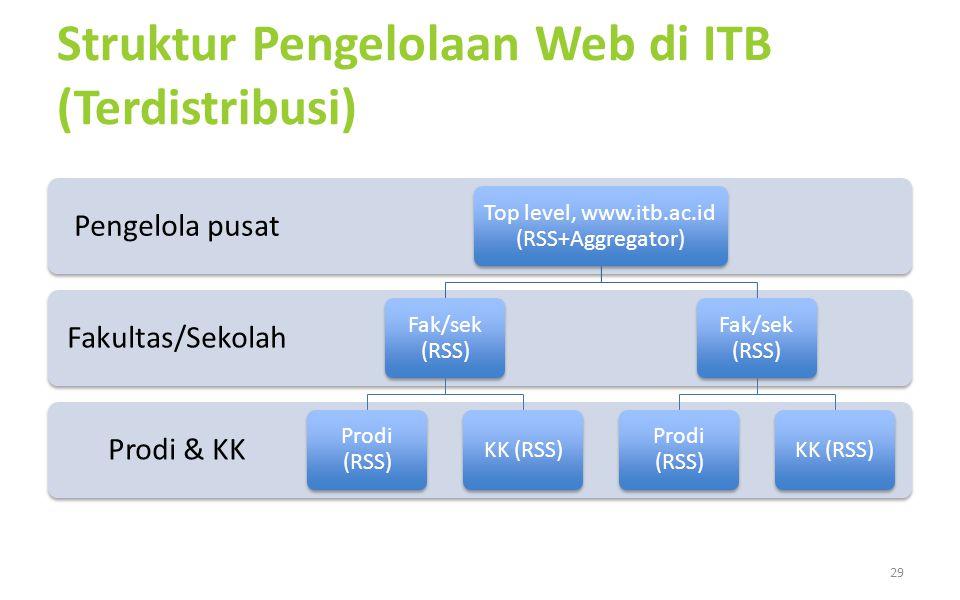 Struktur Pengelolaan Web di ITB (Terdistribusi) Prodi & KK Fakultas/Sekolah Pengelola pusat Top level, www.itb.ac.id (RSS+Aggregator) Fak/sek (RSS) Pr
