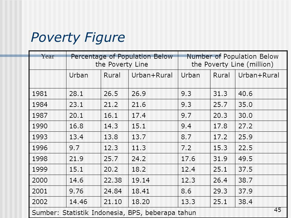 45 Poverty Figure Year Percentage of Population Below the Poverty Line Number of Population Below the Poverty Line (million) UrbanRuralUrban+RuralUrba