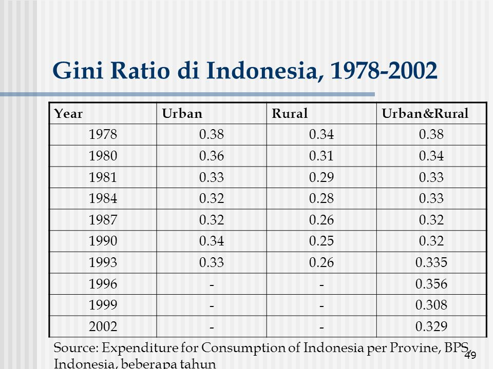 49 Gini Ratio di Indonesia, 1978-2002 YearUrbanRuralUrban&Rural 19780.380.340.38 19800.360.310.34 19810.330.290.33 19840.320.280.33 19870.320.260.32 1