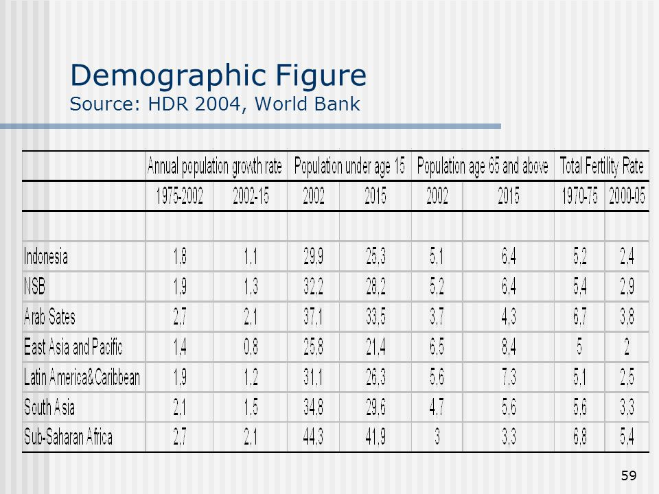 59 Demographic Figure Source: HDR 2004, World Bank