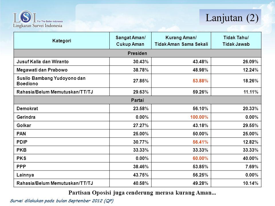 Kategori Sangat Aman/ Cukup Aman Kurang Aman/ Tidak Aman Sama Sekali Tidak Tahu/ Tidak Jawab Presiden Jusuf Kalla dan Wiranto30.43%43.48%26.09% Megawa