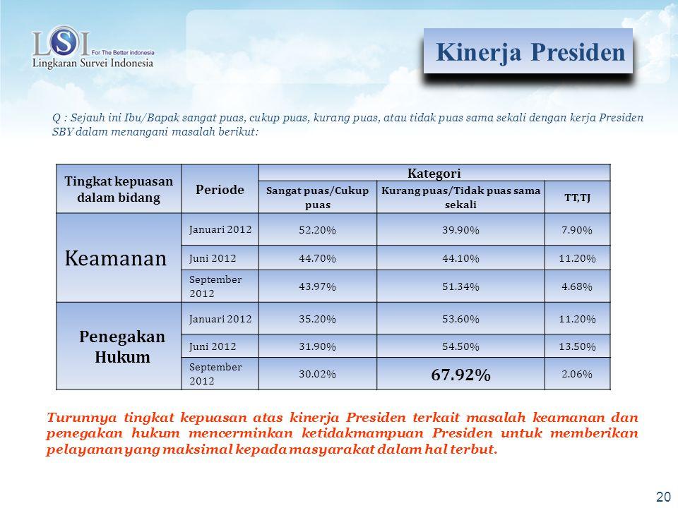 20 Q : Sejauh ini Ibu/Bapak sangat puas, cukup puas, kurang puas, atau tidak puas sama sekali dengan kerja Presiden SBY dalam menangani masalah beriku